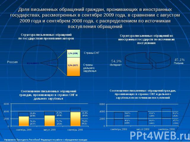Доля письменных обращений граждан, проживающих в иностранных государствах, рассмотренных в сентябре 2009 года, в сравнении с августом2009 года и сентябрем 2008 года, с распределением по источникам поступления обращений