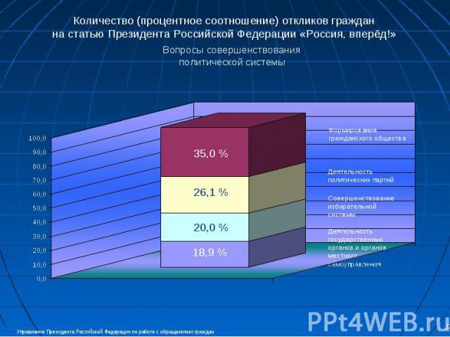 Количество (процентное соотношение) откликов граждан на статью Президента Российской Федерации «Россия, вперёд!» Вопросы совершенствования политической системы