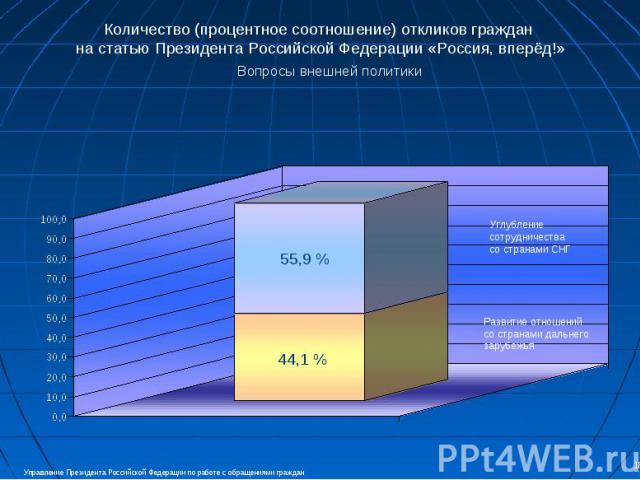 Количество (процентное соотношение) откликов граждан на статью Президента Российской Федерации «Россия, вперёд!» Вопросы внешней политики