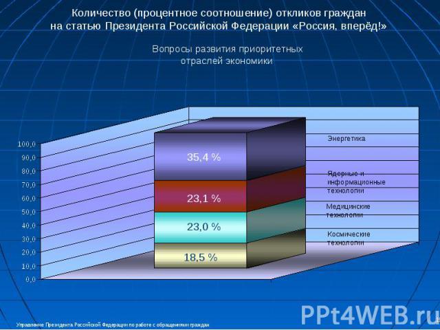 Количество (процентное соотношение) откликов граждан на статью Президента Российской Федерации «Россия, вперёд!» Вопросы развития приоритетныхотраслей экономики