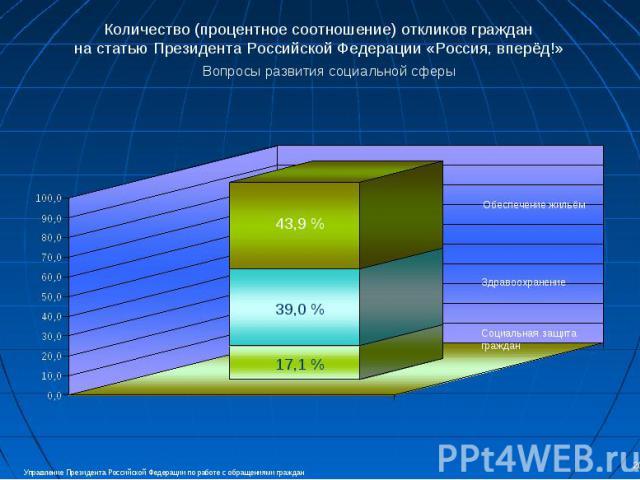 Количество (процентное соотношение) откликов граждан на статью Президента Российской Федерации «Россия, вперёд!» Вопросы развития социальной сферы