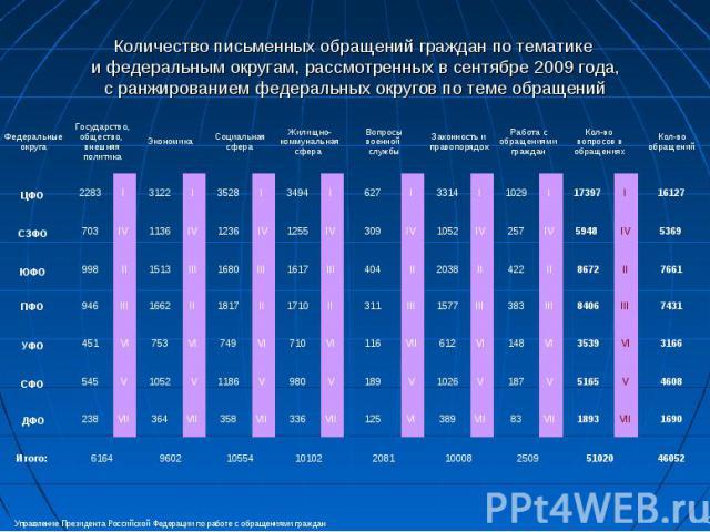 Количество письменных обращений граждан по тематике и федеральным округам, рассмотренных в сентябре 2009 года,с ранжированием федеральных округов по теме обращений