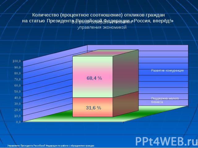 Количество (процентное соотношение) откликов граждан на статью Президента Российской Федерации «Россия, вперёд!» Вопросы совершенствования управления экономикой