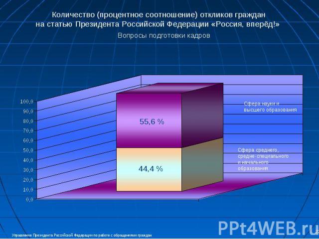 Количество (процентное соотношение) откликов граждан на статью Президента Российской Федерации «Россия, вперёд!» Вопросы подготовки кадров