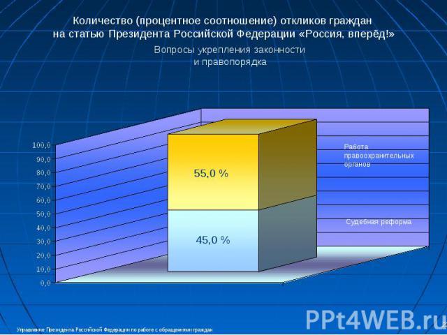Количество (процентное соотношение) откликов граждан на статью Президента Российской Федерации «Россия, вперёд!» Вопросы укрепления законности и правопорядка