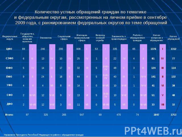 Количество устных обращений граждан по тематике и федеральным округам, рассмотренных на личном приёме в сентябре 2009 года, с ранжированием федеральных округов по теме обращений