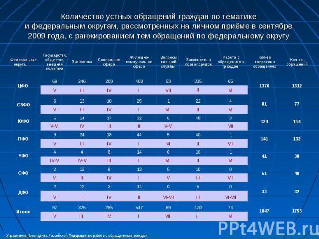 Количество устных обращений граждан по тематике и федеральным округам, рассмотренных на личном приёме в сентябре 2009 года, с ранжированием тем обращений по федеральному округу