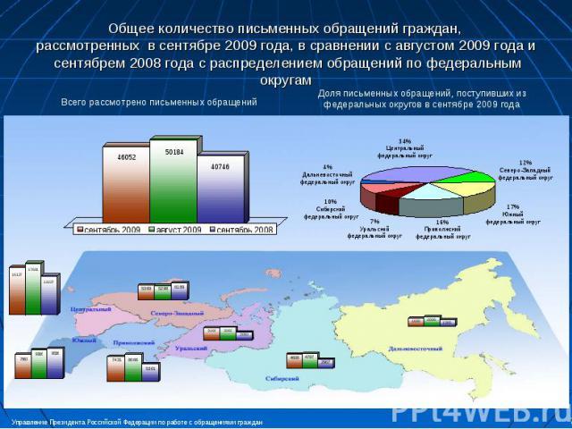Общее количество письменных обращений граждан, рассмотренных в сентябре 2009 года, в сравнении с августом 2009 года и сентябрем 2008 года с распределением обращений по федеральным округам