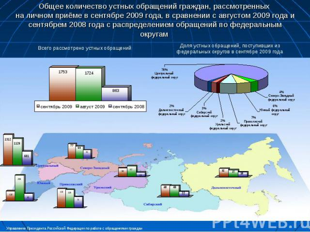 Общее количество устных обращений граждан, рассмотренных на личном приёме в сентябре 2009 года, в сравнении с августом 2009 года и сентябрем 2008 года с распределением обращений по федеральным округам