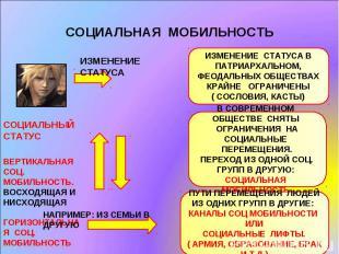 СОЦИАЛЬНАЯ МОБИЛЬНОСТЬ ИЗМЕНЕНИЕ СТАТУСАСОЦИАЛЬНЫЙ СТАТУСВЕРТИКАЛЬНАЯ СОЦ. МОБИЛ