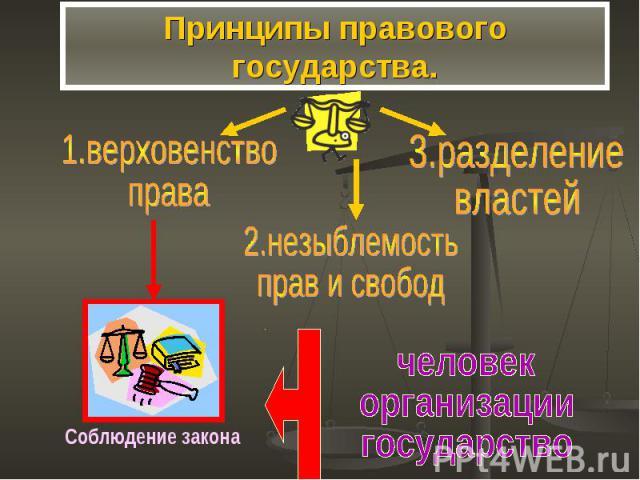 Принципы правового государства. 1.верховенствоправа2.незыблемостьправ и свобод3.разделениевластейчеловекорганизации государство