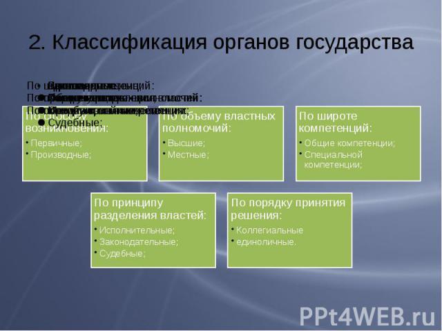 2. Классификация органов государства