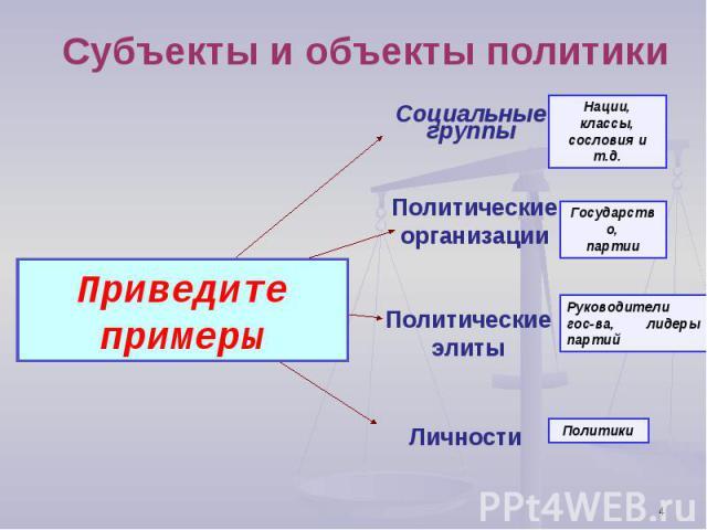 Субъекты и объекты политики Приведите примерыСоциальные группыПолитические организацииПолитические элитыЛичности