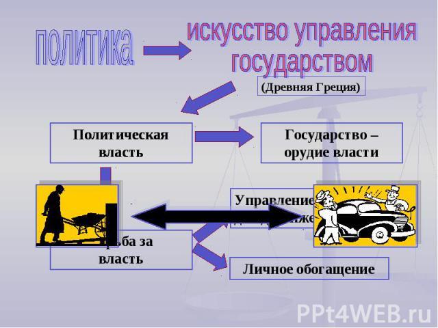 политикаискусство управлениягосударством