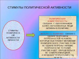 СТИМУЛЫ ПОЛИТИЧЕСКОЙ АКТИВНОСТИ СТИМУЛЫ ПОЛИТИЧЕСКОЙ АКТИВНОСТИ ЛИЧНОСТИПОЛИТИЧЕ