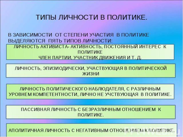 ТИПЫ ЛИЧНОСТИ В ПОЛИТИКЕ. В ЗАВИСИМОСТИ ОТ СТЕПЕНИ УЧАСТИЯ В ПОЛИТИКЕ ВЫДЕЛЯЮТСЯ ПЯТЬ ТИПОВ ЛИЧНОСТИ:ЛИЧНОСТЬ АКТИВИСТА- АКТИВНОСТЬ, ПОСТОЯННЫЙ ИНТЕРЕС К ПОЛИТИКЕЧЛЕН ПАРТИИ, УЧАСТНИК ДВИЖЕНИЯ И Т. Д.ЛИЧНОСТЬ, ЭПИЗИОДИЧЕСКИ, УЧАСТВУЮЩАЯ В ПОЛИТИЧЕСК…