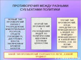 ПРОТИВОРЕЧИЯ МЕЖДУ РАЗНЫМИ СУБЪЕКТАМИ ПОЛИТИКИ ПЕРВЫЙ ТИП ПРОТИВОРЕЧИЙ СВЯЗАН С