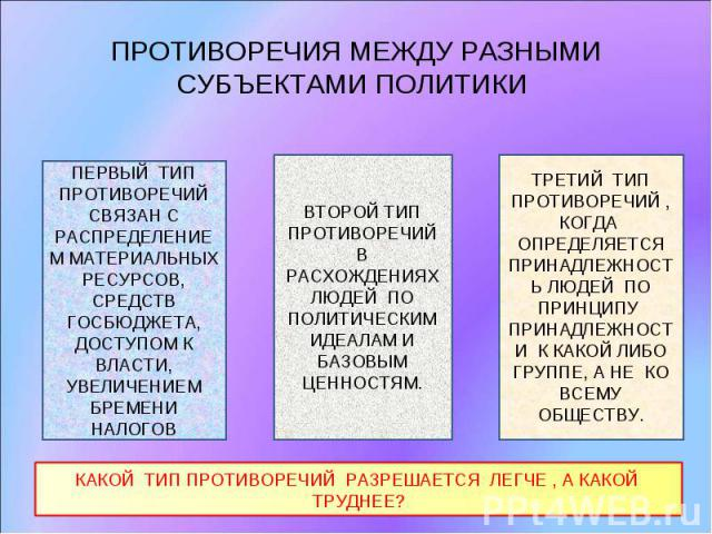 ПРОТИВОРЕЧИЯ МЕЖДУ РАЗНЫМИ СУБЪЕКТАМИ ПОЛИТИКИ ПЕРВЫЙ ТИП ПРОТИВОРЕЧИЙ СВЯЗАН С РАСПРЕДЕЛЕНИЕМ МАТЕРИАЛЬНЫХ РЕСУРСОВ, СРЕДСТВ ГОСБЮДЖЕТА, ДОСТУПОМ К ВЛАСТИ, УВЕЛИЧЕНИЕМ БРЕМЕНИ НАЛОГОВВТОРОЙ ТИП ПРОТИВОРЕЧИЙ В РАСХОЖДЕНИЯХ ЛЮДЕЙ ПО ПОЛИТИЧЕСКИМ ИДЕА…