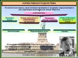 НОРМАТИВНАЯ ПОДСИСТЕМАПолитические нормы, нравственные принципы и традиции, опре