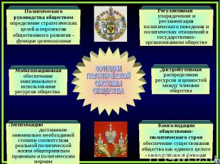 ФУНКЦИИПОЛИТИЧЕСКОЙСИСТЕМЫОБЩЕСТВАПолитического руководства обществом определени