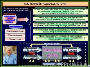 СИСТЕМНЫЙ ПОДХОД Д.ИСТОНА ХАРАКТЕРНЫЕ ЧЕРТЫполитическойсистемы