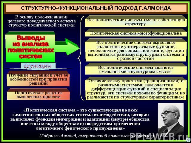 СТРУКТУРНО-ФУНКЦИОНАЛЬНЫЙ ПОДХОД Г.АЛМОНДА В основу положен анализ целевого поведенческого аспекта структур политической системыВыводыиз анализаполитическихсистемВсе политические системы имеют собственную структуру Политическая система многофункцион…