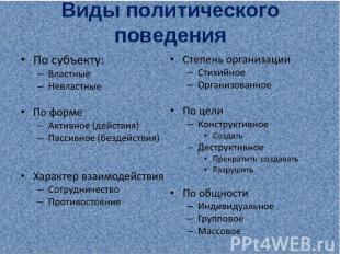 Виды политического поведения По субъекту:ВластныеНевластныеПо формеАктивное (дей
