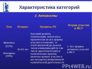 Характеристика категорий 2. Активисты