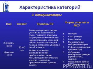 Характеристика категорий 3. Коммуникаторы