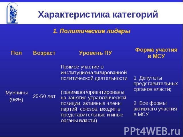 Характеристика категорий 1. Политические лидеры