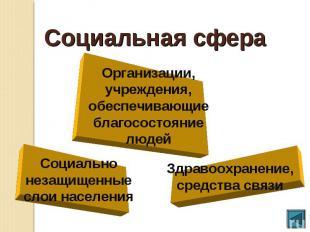 Социальная сфераОрганизации, учреждения, обеспечивающие благосостояние людей