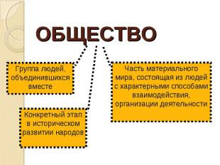 ОБЩЕСТВО Группа людей, объединившихся вместеКонкретный этап в историческом разви