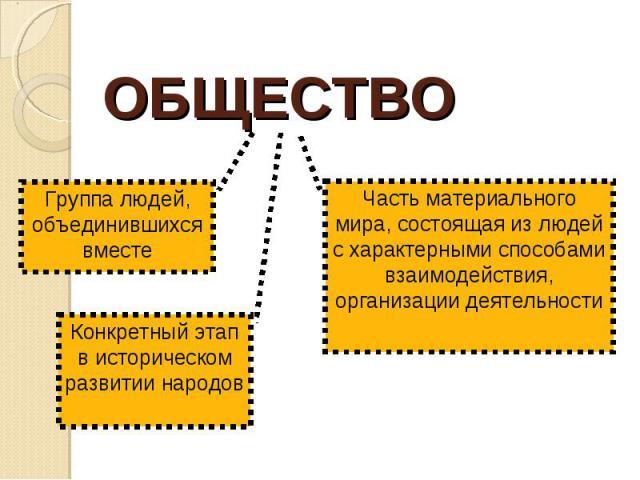 ОБЩЕСТВО Группа людей, объединившихся вместеКонкретный этап в историческом развитии народовЧасть материального мира, состоящая из людей с характерными способами взаимодействия, организации деятельности