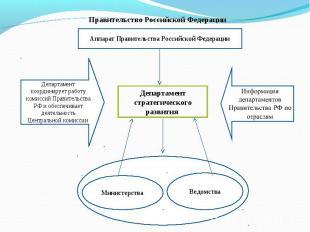 Правительство Российской Федерации Аппарат Правительства Российской ФедерацииДеп