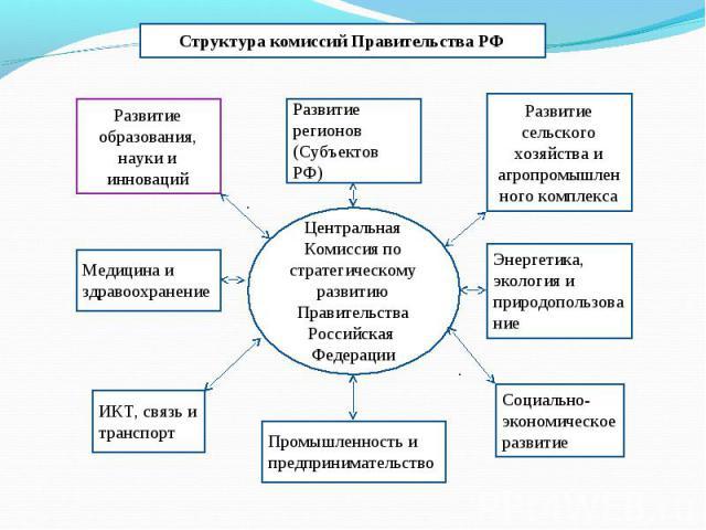 Структура комиссий Правительства РФ Центральная Комиссия по стратегическому развитию Правительства Российская Федерации