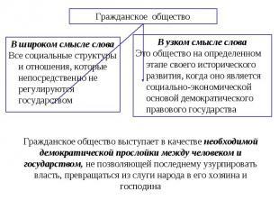 Гражданское общество В широком смысле словаВсе социальные структуры и отношения,
