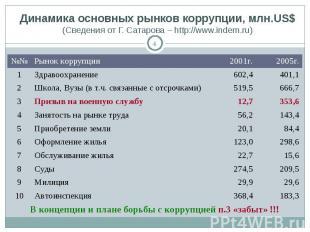 Динамика основных рынков коррупции, млн.US$(Сведения от Г. Сатарова – http://www