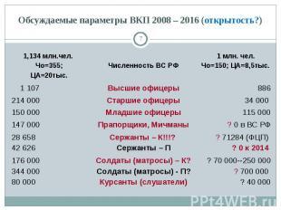 Обсуждаемые параметры ВКП 2008 – 2016 (открытость?)
