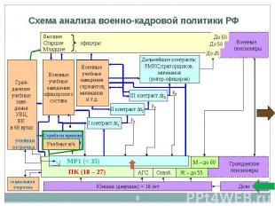 Схема анализа военно-кадровой политики РФ