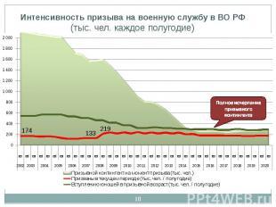 Интенсивность призыва на военную службу в ВО РФ(тыс. чел. каждое полугодие)