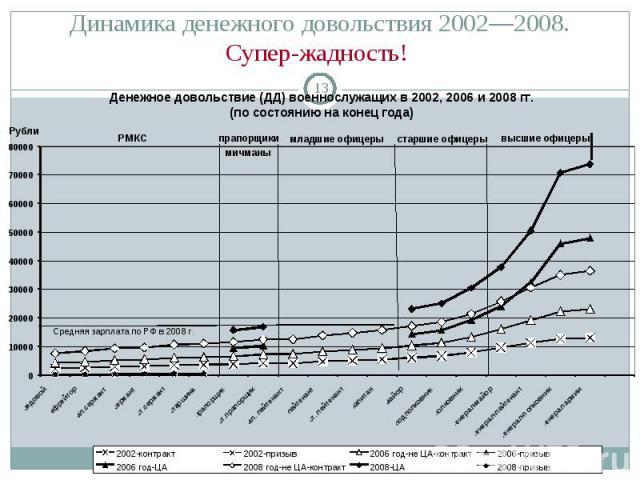 Динамика денежного довольствия 2002—2008.Супер-жадность!
