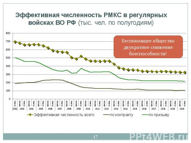 Эффективная численность РМКС в регулярных войсках ВО РФ (тыс. чел. по полугодиям)
