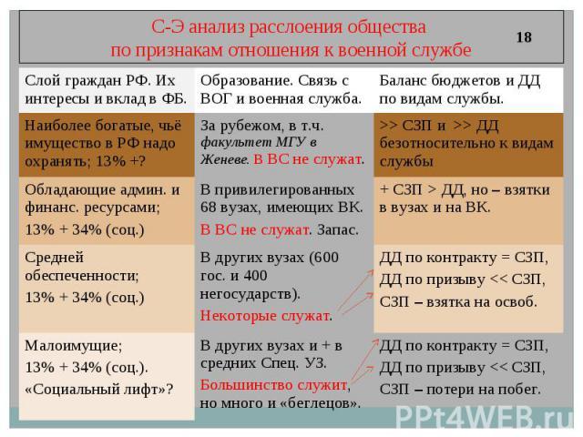С-Э анализ расслоения общества по признакам отношения к военной службе