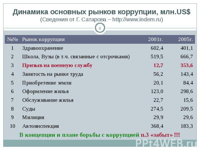Динамика основных рынков коррупции, млн.US$(Сведения от Г. Сатарова – http://www.indem.ru)