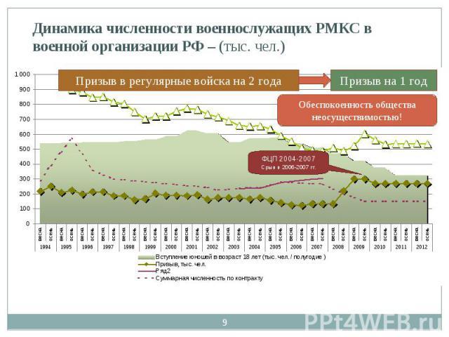 Динамика численности военнослужащих РМКС в военной организации РФ – (тыс. чел.)