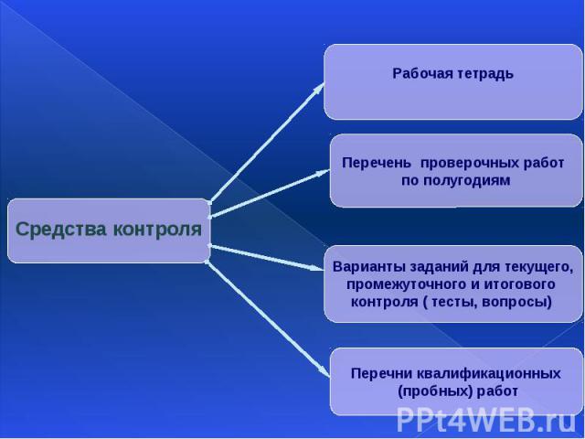 Средства контроляРабочая тетрадь Перечень проверочных работ по полугодиямВарианты заданий для текущего,промежуточного и итогового контроля ( тесты, вопросы) Перечни квалификационных (пробных) работ