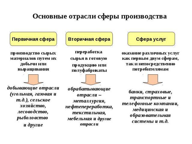 Основные отрасли сферы производства
