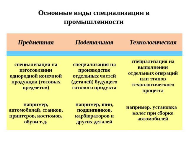 Основные виды специализации в промышленности