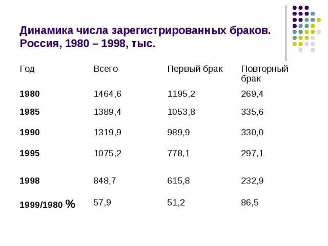 Динамика числа зарегистрированных браков.Россия, 1980–1998, тыс.
