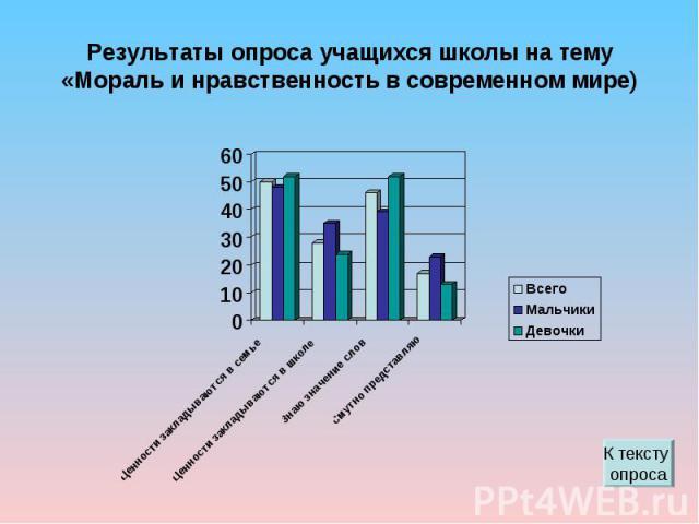 Результаты опроса учащихся школы на тему «Мораль и нравственность в современном мире)